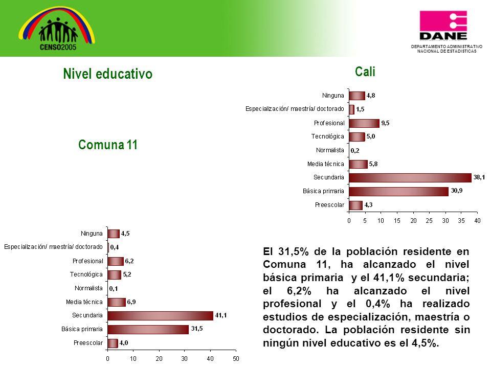 DEPARTAMENTO ADMINISTRATIVO NACIONAL DE ESTADISTICA5 Cali El 31,5% de la población residente en Comuna 11, ha alcanzado el nivel básica primaria y el 41,1% secundaria; el 6,2% ha alcanzado el nivel profesional y el 0,4% ha realizado estudios de especialización, maestría o doctorado.