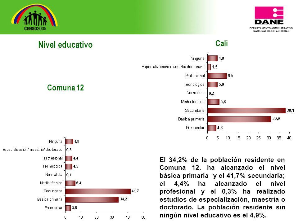 DEPARTAMENTO ADMINISTRATIVO NACIONAL DE ESTADISTICA5 Cali El 34,2% de la población residente en Comuna 12, ha alcanzado el nivel básica primaria y el 41,7% secundaria; el 4,4% ha alcanzado el nivel profesional y el 0,3% ha realizado estudios de especialización, maestría o doctorado.