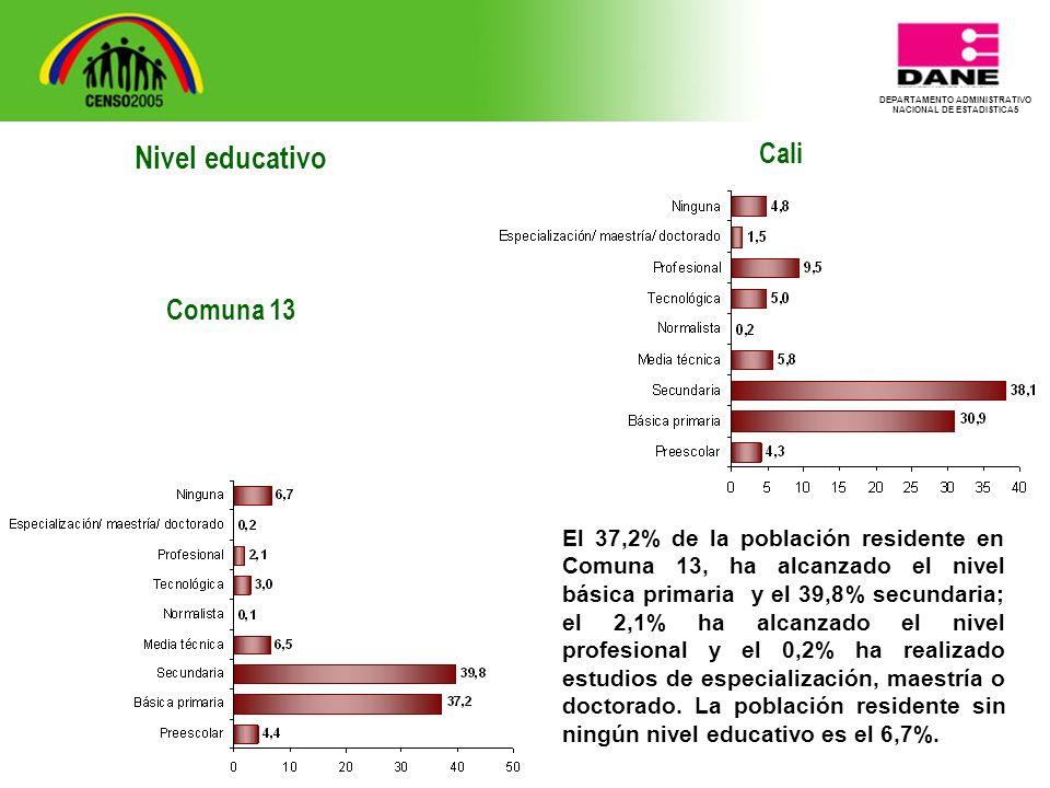 DEPARTAMENTO ADMINISTRATIVO NACIONAL DE ESTADISTICA5 Cali El 37,2% de la población residente en Comuna 13, ha alcanzado el nivel básica primaria y el 39,8% secundaria; el 2,1% ha alcanzado el nivel profesional y el 0,2% ha realizado estudios de especialización, maestría o doctorado.