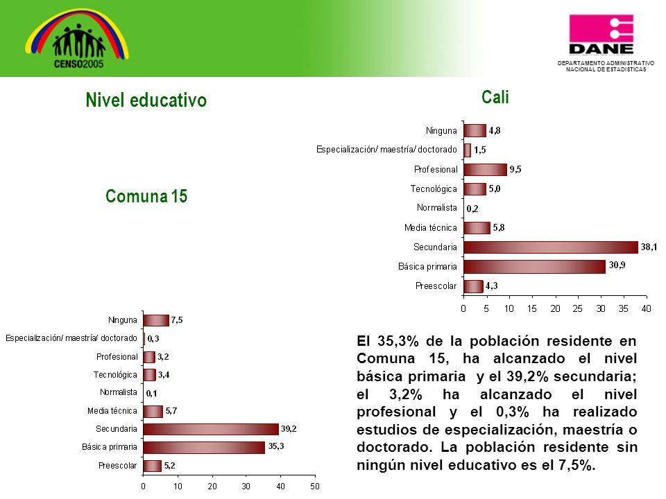 DEPARTAMENTO ADMINISTRATIVO NACIONAL DE ESTADISTICA5 Cali El 35,3% de la población residente en Comuna 15, ha alcanzado el nivel básica primaria y el 39,2% secundaria; el 3,2% ha alcanzado el nivel profesional y el 0,3% ha realizado estudios de especialización, maestría o doctorado.
