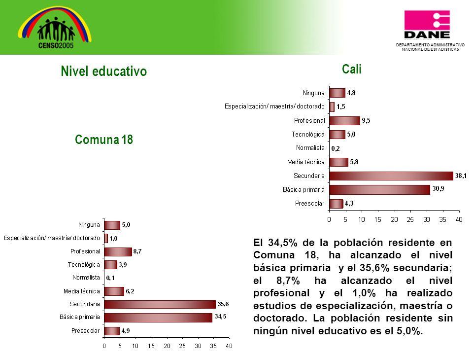DEPARTAMENTO ADMINISTRATIVO NACIONAL DE ESTADISTICA5 Cali El 34,5% de la población residente en Comuna 18, ha alcanzado el nivel básica primaria y el 35,6% secundaria; el 8,7% ha alcanzado el nivel profesional y el 1,0% ha realizado estudios de especialización, maestría o doctorado.
