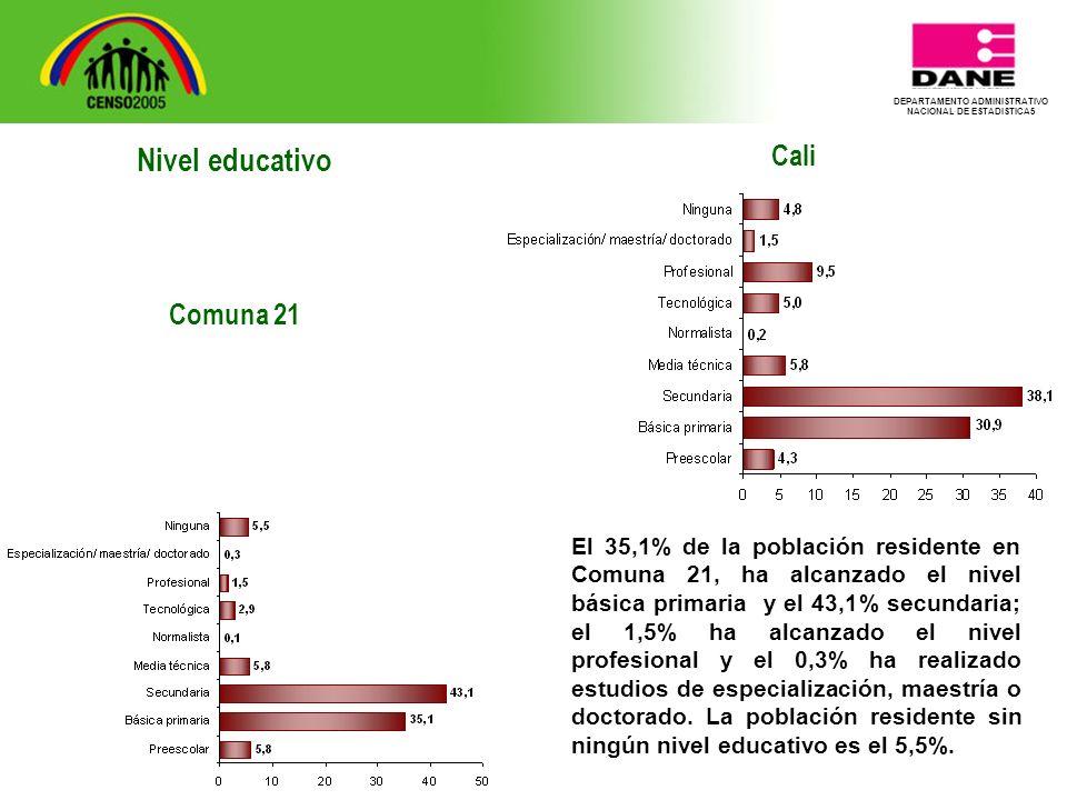DEPARTAMENTO ADMINISTRATIVO NACIONAL DE ESTADISTICA5 Cali El 35,1% de la población residente en Comuna 21, ha alcanzado el nivel básica primaria y el 43,1% secundaria; el 1,5% ha alcanzado el nivel profesional y el 0,3% ha realizado estudios de especialización, maestría o doctorado.