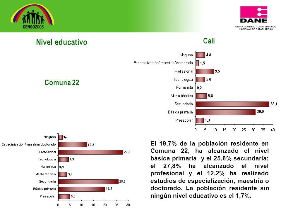 DEPARTAMENTO ADMINISTRATIVO NACIONAL DE ESTADISTICA5 Cali El 19,7% de la población residente en Comuna 22, ha alcanzado el nivel básica primaria y el 25,6% secundaria; el 27,8% ha alcanzado el nivel profesional y el 12,2% ha realizado estudios de especialización, maestría o doctorado.
