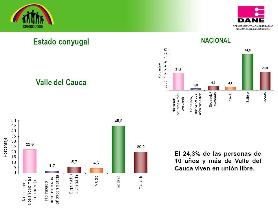 DEPARTAMENTO ADMINISTRATIVO NACIONAL DE ESTADISTICA5 NACIONAL El 24,3% de las personas de 10 años y más de Valle del Cauca viven en unión libre.