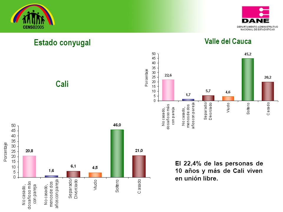 DEPARTAMENTO ADMINISTRATIVO NACIONAL DE ESTADISTICA5 Valle del Cauca El 22,4% de las personas de 10 años y más de Cali viven en unión libre.
