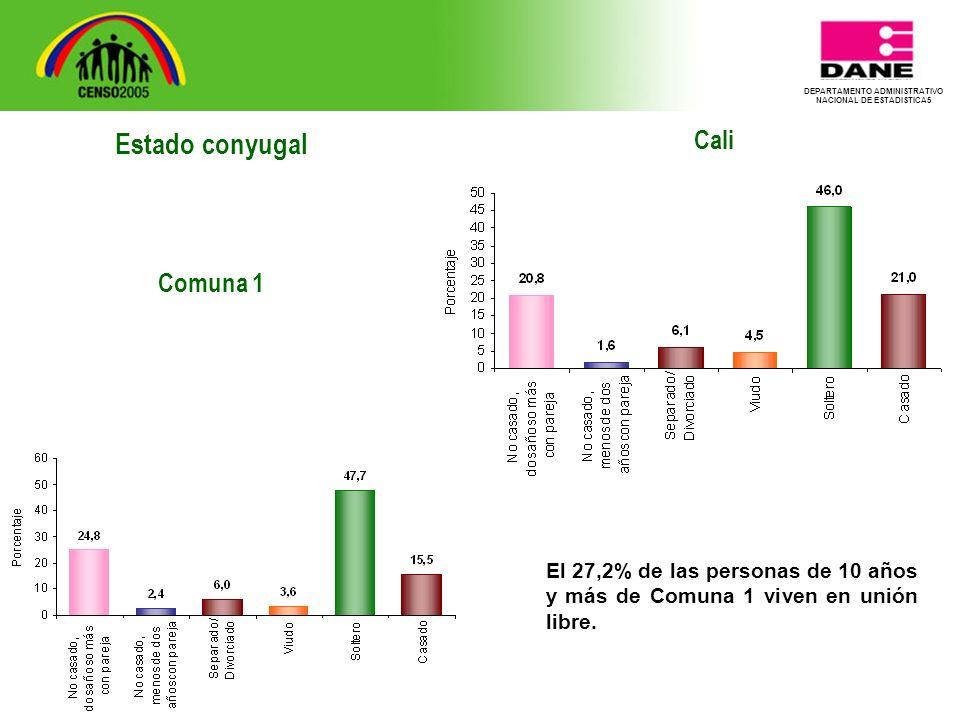 DEPARTAMENTO ADMINISTRATIVO NACIONAL DE ESTADISTICA5 Cali El 27,2% de las personas de 10 años y más de Comuna 1 viven en unión libre.