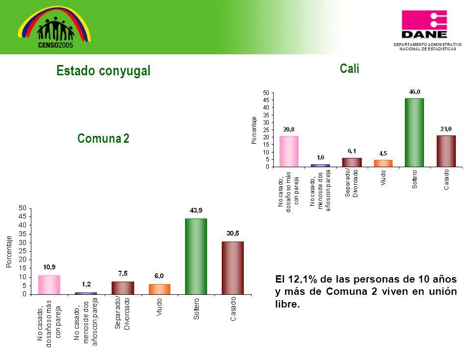 DEPARTAMENTO ADMINISTRATIVO NACIONAL DE ESTADISTICA5 Cali El 12,1% de las personas de 10 años y más de Comuna 2 viven en unión libre.