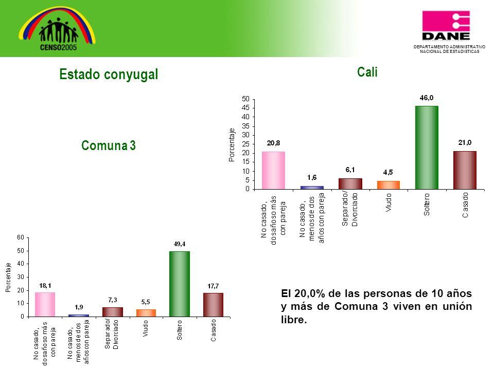 DEPARTAMENTO ADMINISTRATIVO NACIONAL DE ESTADISTICA5 Cali El 20,0% de las personas de 10 años y más de Comuna 3 viven en unión libre.