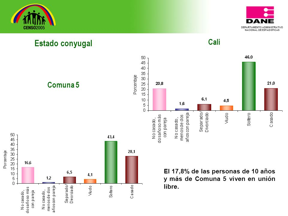 DEPARTAMENTO ADMINISTRATIVO NACIONAL DE ESTADISTICA5 Cali El 17,8% de las personas de 10 años y más de Comuna 5 viven en unión libre.