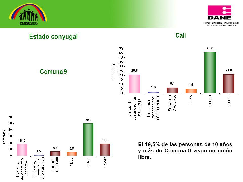 DEPARTAMENTO ADMINISTRATIVO NACIONAL DE ESTADISTICA5 Cali El 19,5% de las personas de 10 años y más de Comuna 9 viven en unión libre.