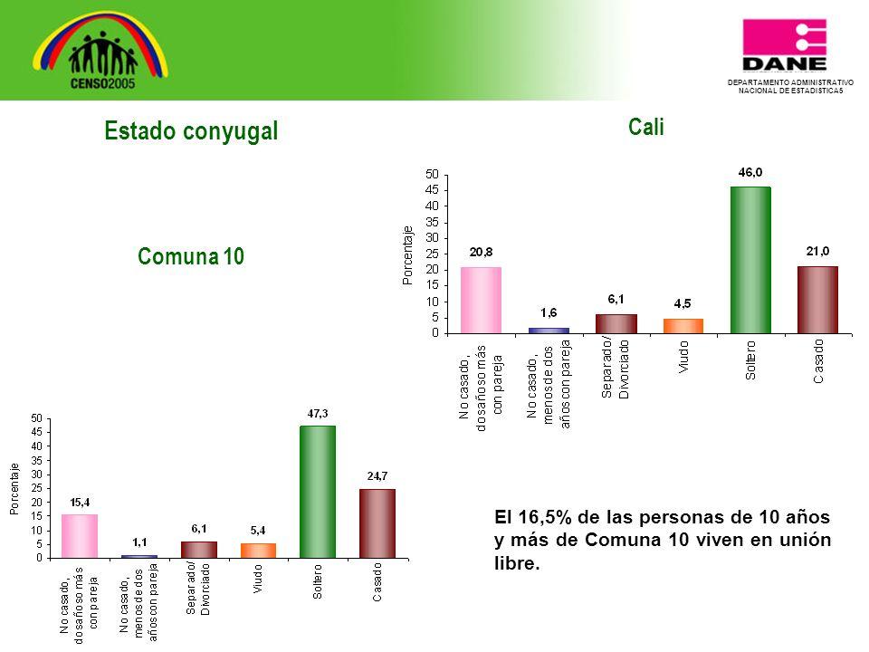 DEPARTAMENTO ADMINISTRATIVO NACIONAL DE ESTADISTICA5 Cali El 16,5% de las personas de 10 años y más de Comuna 10 viven en unión libre.