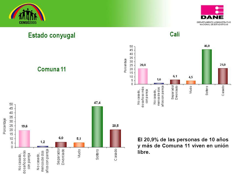 DEPARTAMENTO ADMINISTRATIVO NACIONAL DE ESTADISTICA5 Cali El 20,9% de las personas de 10 años y más de Comuna 11 viven en unión libre.