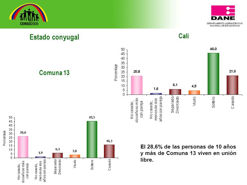 DEPARTAMENTO ADMINISTRATIVO NACIONAL DE ESTADISTICA5 Cali El 28,6% de las personas de 10 años y más de Comuna 13 viven en unión libre.
