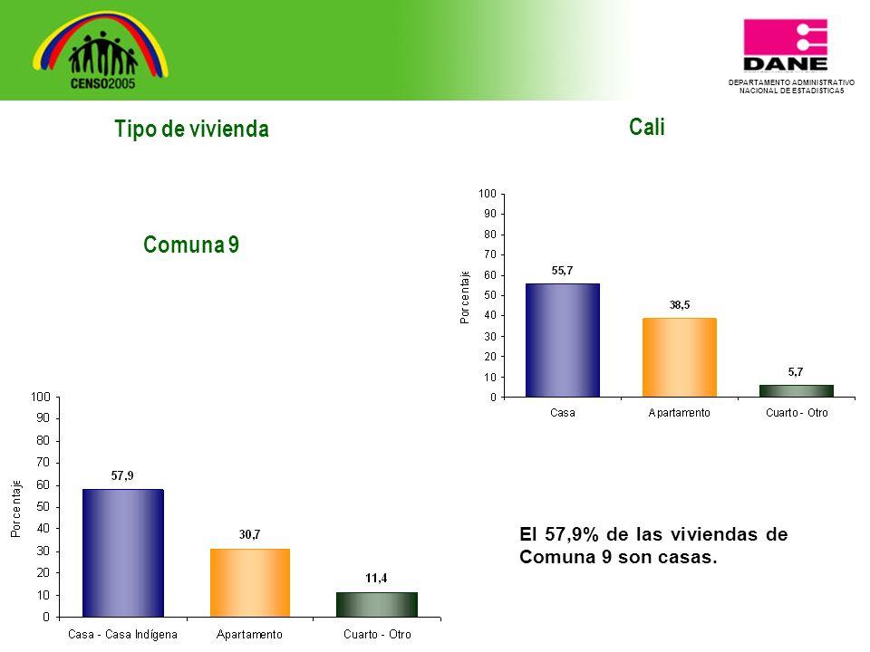 DEPARTAMENTO ADMINISTRATIVO NACIONAL DE ESTADISTICA5 Tipo de vivienda Comuna 9 Cali El 57,9% de las viviendas de Comuna 9 son casas.