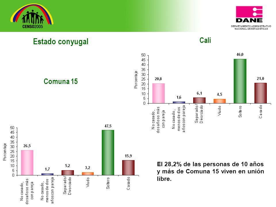 DEPARTAMENTO ADMINISTRATIVO NACIONAL DE ESTADISTICA5 Cali El 28,2% de las personas de 10 años y más de Comuna 15 viven en unión libre.