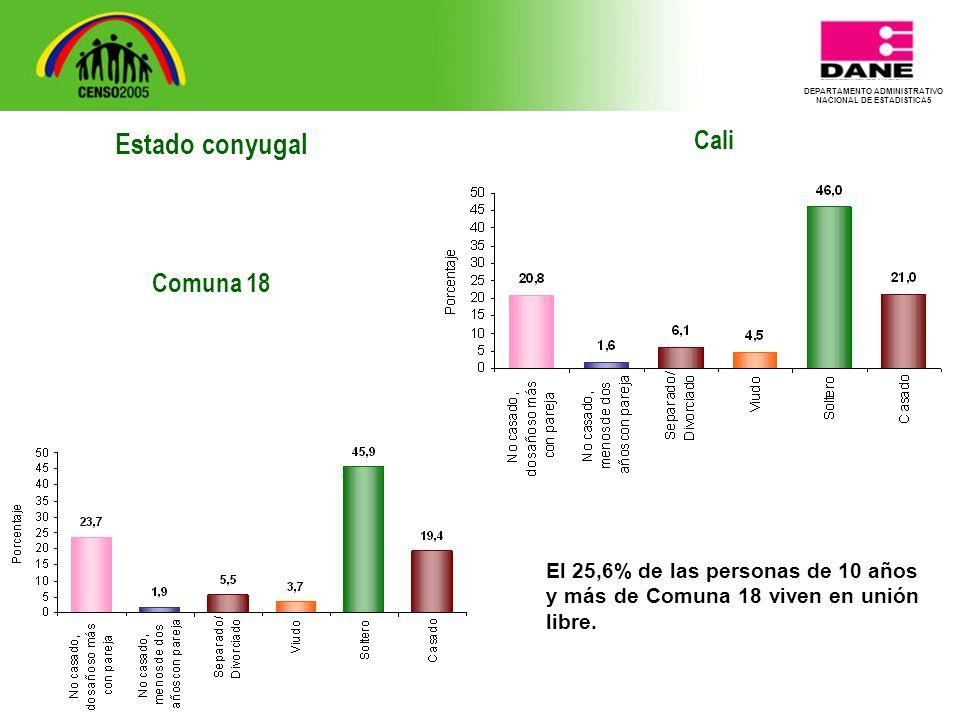 DEPARTAMENTO ADMINISTRATIVO NACIONAL DE ESTADISTICA5 Cali El 25,6% de las personas de 10 años y más de Comuna 18 viven en unión libre.