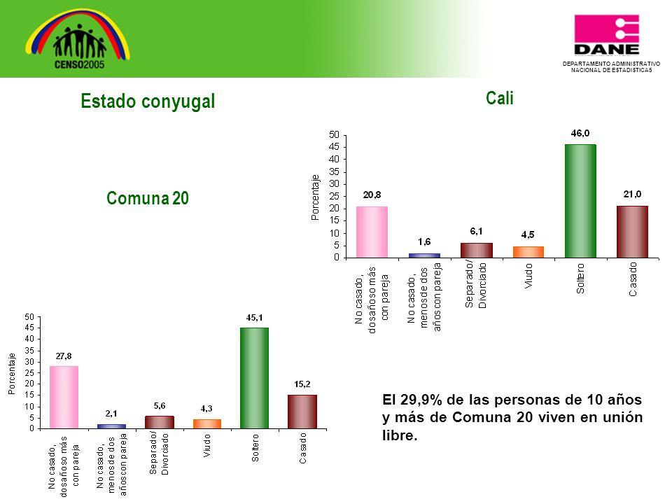 DEPARTAMENTO ADMINISTRATIVO NACIONAL DE ESTADISTICA5 Cali El 29,9% de las personas de 10 años y más de Comuna 20 viven en unión libre.