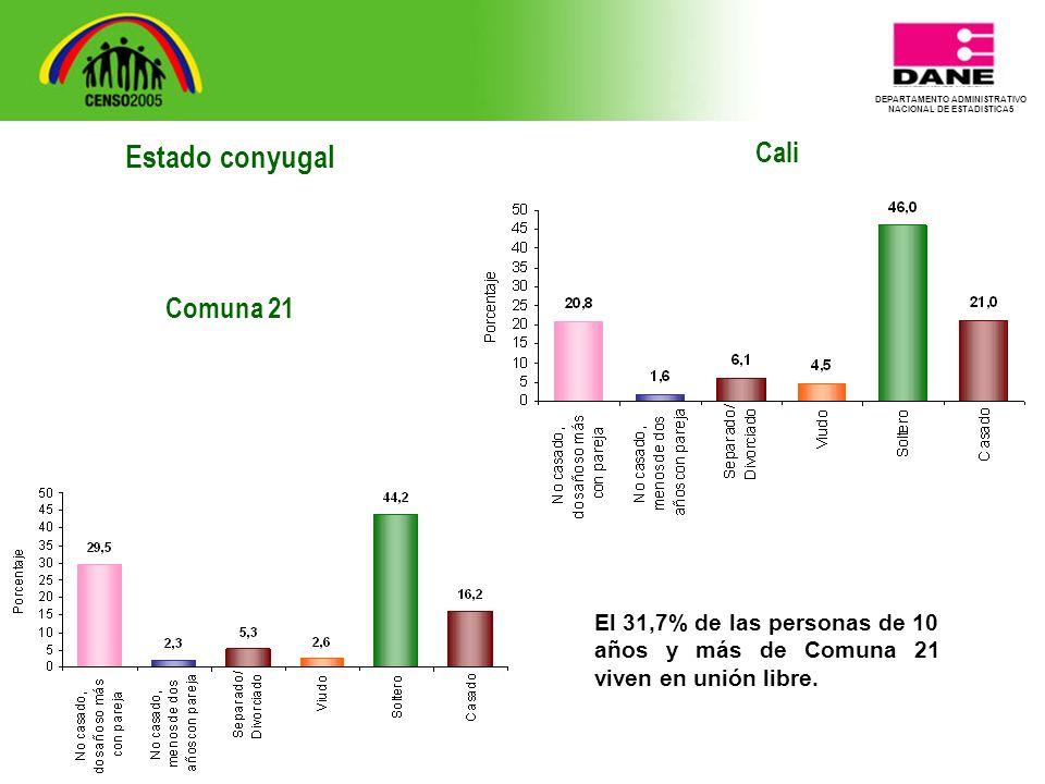 DEPARTAMENTO ADMINISTRATIVO NACIONAL DE ESTADISTICA5 Cali El 31,7% de las personas de 10 años y más de Comuna 21 viven en unión libre.