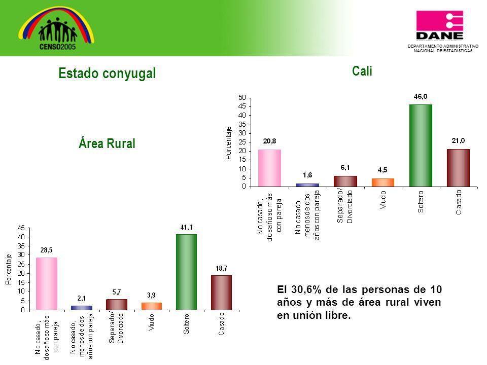 DEPARTAMENTO ADMINISTRATIVO NACIONAL DE ESTADISTICA5 Cali El 30,6% de las personas de 10 años y más de área rural viven en unión libre.