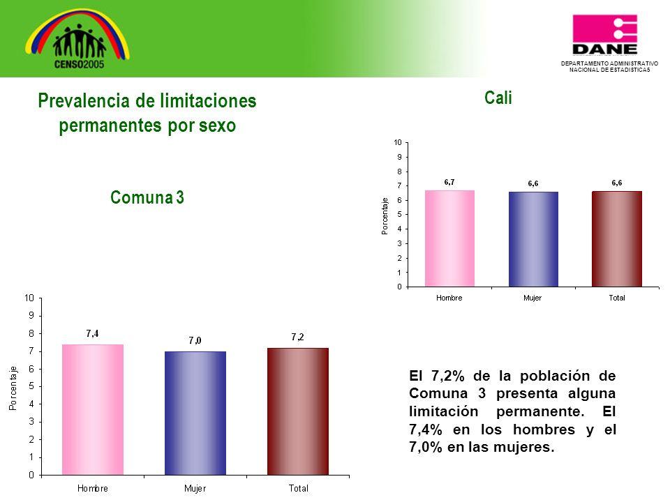 DEPARTAMENTO ADMINISTRATIVO NACIONAL DE ESTADISTICA5 Cali El 7,2% de la población de Comuna 3 presenta alguna limitación permanente.