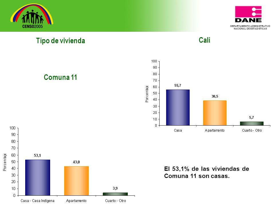 DEPARTAMENTO ADMINISTRATIVO NACIONAL DE ESTADISTICA5 Tipo de vivienda Comuna 11 Cali El 53,1% de las viviendas de Comuna 11 son casas.