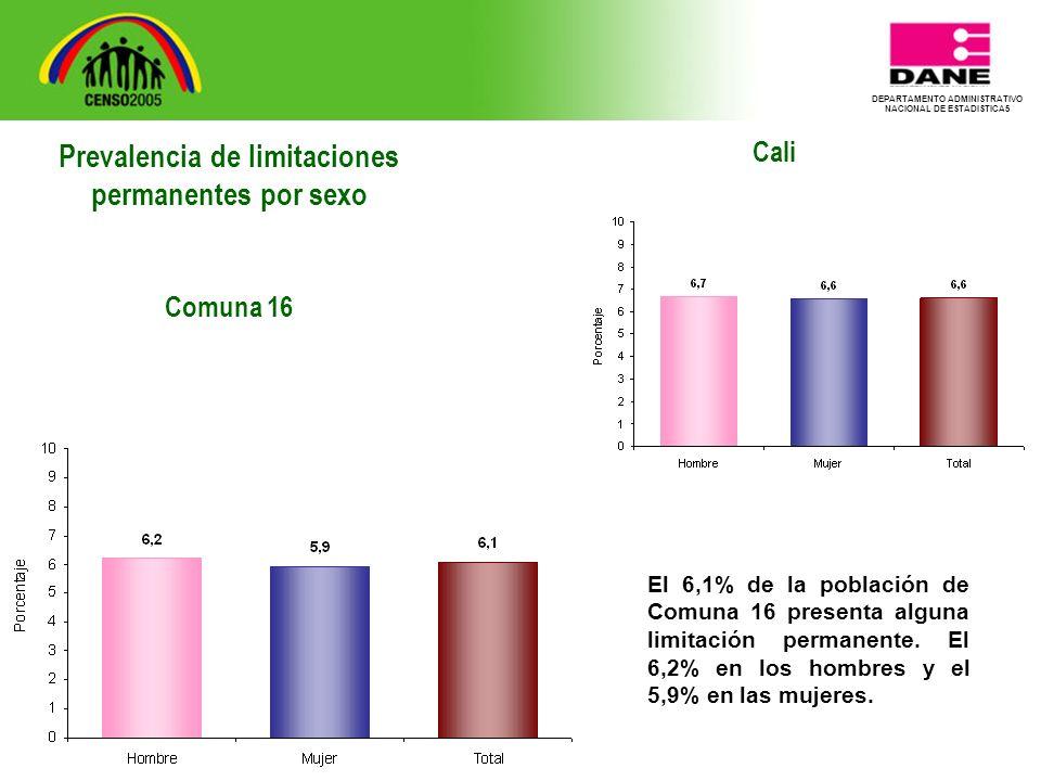 DEPARTAMENTO ADMINISTRATIVO NACIONAL DE ESTADISTICA5 Cali El 6,1% de la población de Comuna 16 presenta alguna limitación permanente.