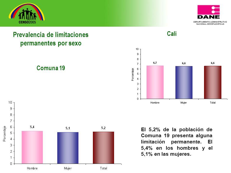 DEPARTAMENTO ADMINISTRATIVO NACIONAL DE ESTADISTICA5 Cali El 5,2% de la población de Comuna 19 presenta alguna limitación permanente.