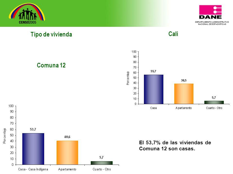 DEPARTAMENTO ADMINISTRATIVO NACIONAL DE ESTADISTICA5 Tipo de vivienda Comuna 12 Cali El 53,7% de las viviendas de Comuna 12 son casas.