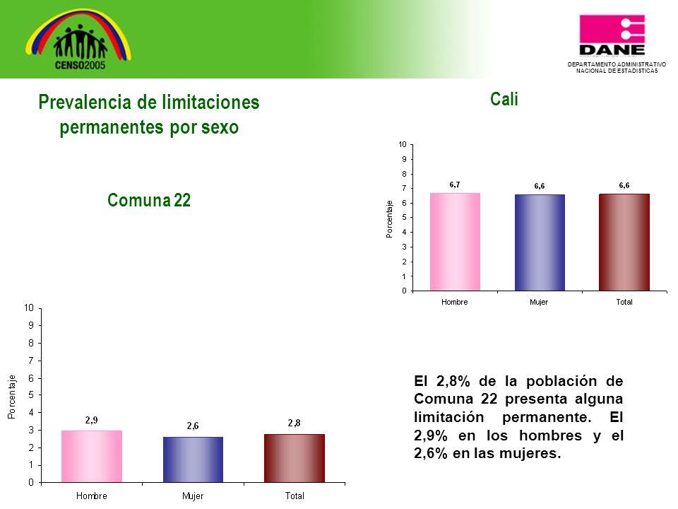 DEPARTAMENTO ADMINISTRATIVO NACIONAL DE ESTADISTICA5 Cali El 2,8% de la población de Comuna 22 presenta alguna limitación permanente.