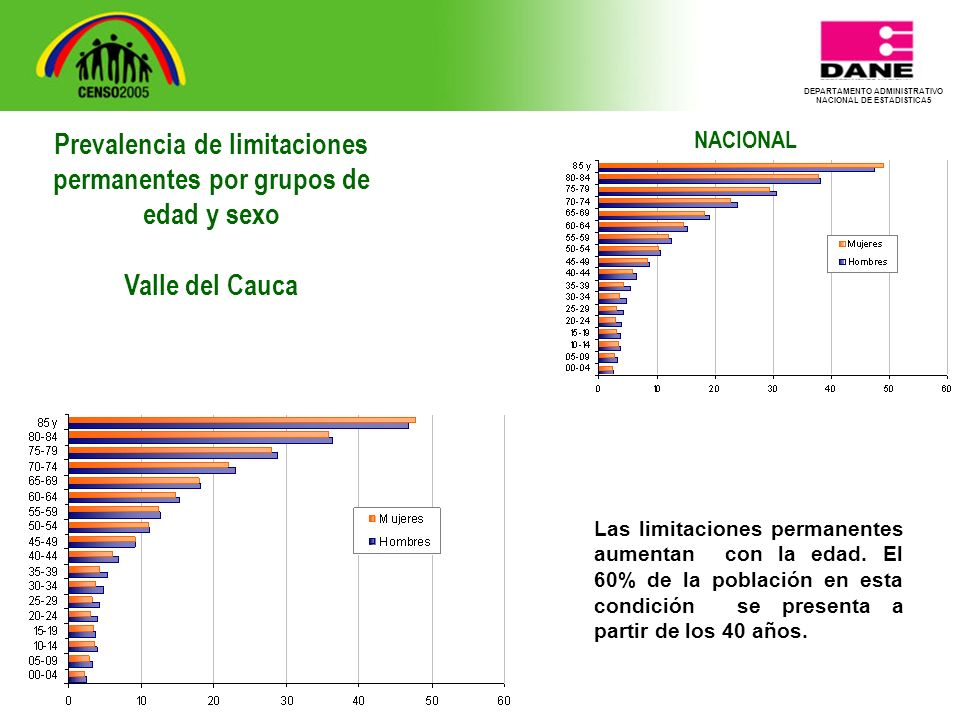 DEPARTAMENTO ADMINISTRATIVO NACIONAL DE ESTADISTICA5 NACIONAL Las limitaciones permanentes aumentan con la edad.