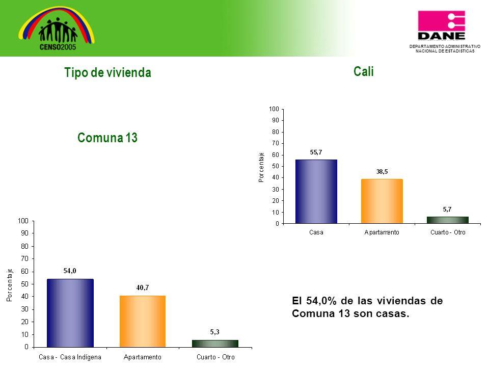 DEPARTAMENTO ADMINISTRATIVO NACIONAL DE ESTADISTICA5 Tipo de vivienda Comuna 13 Cali El 54,0% de las viviendas de Comuna 13 son casas.