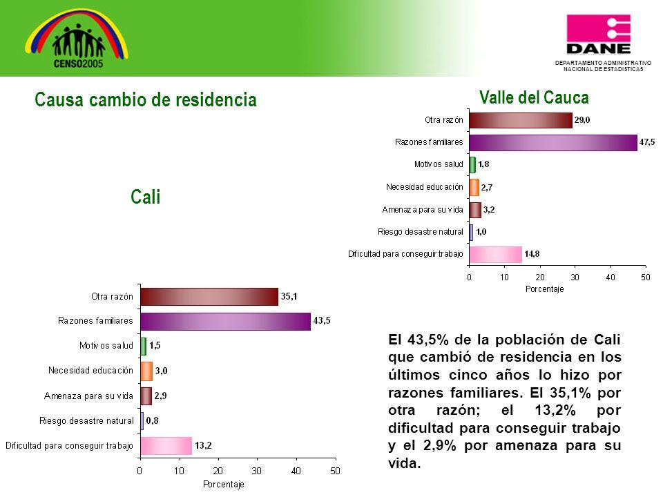 DEPARTAMENTO ADMINISTRATIVO NACIONAL DE ESTADISTICA5 Valle del Cauca El 43,5% de la población de Cali que cambió de residencia en los últimos cinco años lo hizo por razones familiares.