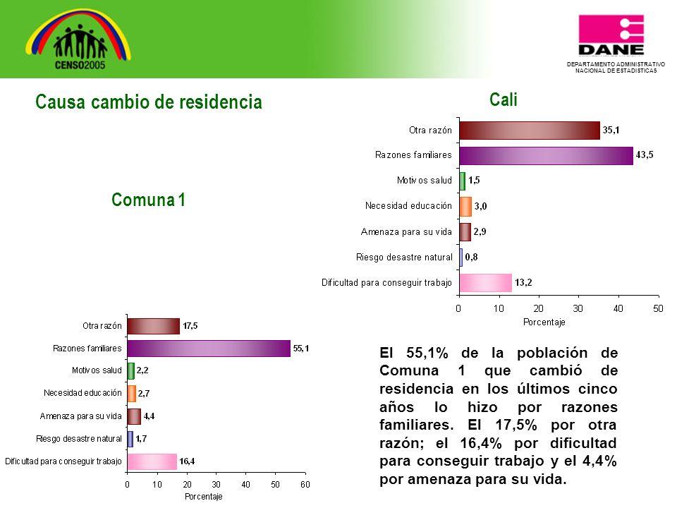 DEPARTAMENTO ADMINISTRATIVO NACIONAL DE ESTADISTICA5 Cali El 55,1% de la población de Comuna 1 que cambió de residencia en los últimos cinco años lo hizo por razones familiares.