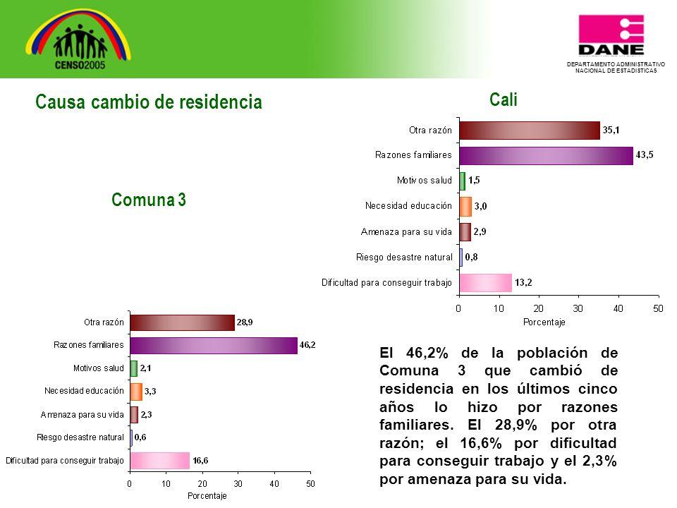 DEPARTAMENTO ADMINISTRATIVO NACIONAL DE ESTADISTICA5 Cali El 46,2% de la población de Comuna 3 que cambió de residencia en los últimos cinco años lo hizo por razones familiares.