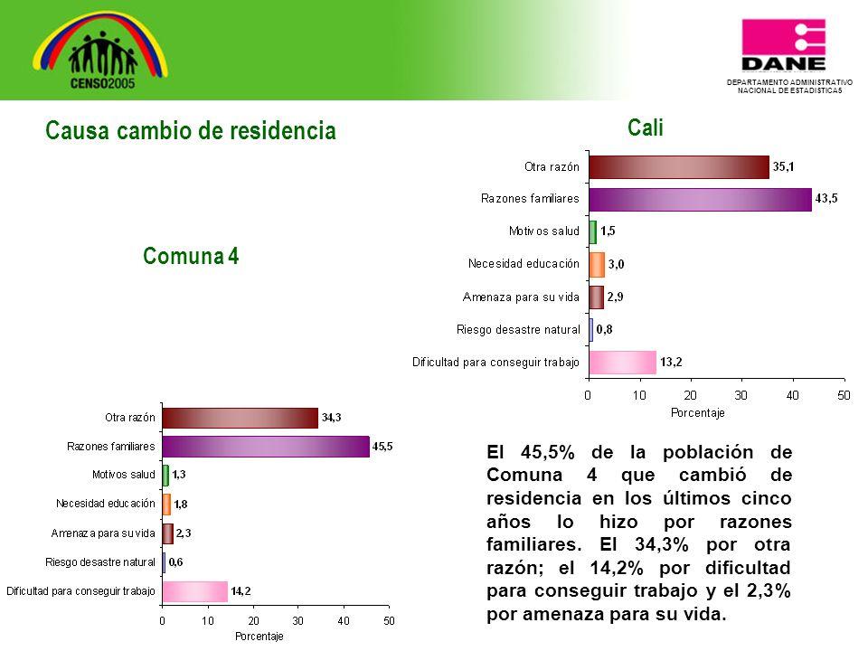 DEPARTAMENTO ADMINISTRATIVO NACIONAL DE ESTADISTICA5 Cali El 45,5% de la población de Comuna 4 que cambió de residencia en los últimos cinco años lo hizo por razones familiares.