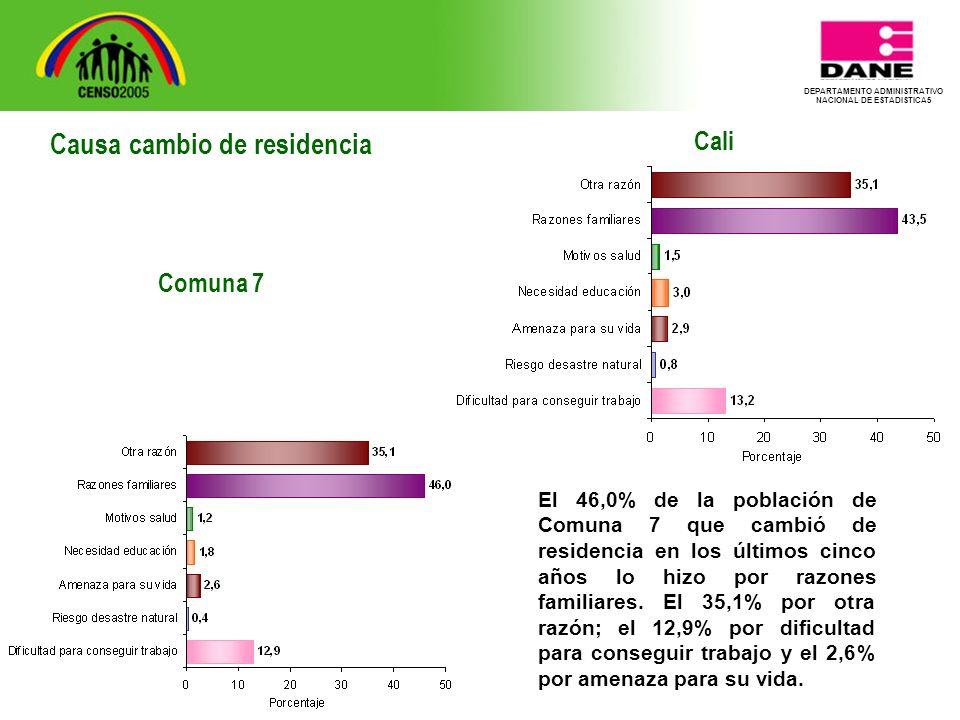 DEPARTAMENTO ADMINISTRATIVO NACIONAL DE ESTADISTICA5 Cali El 46,0% de la población de Comuna 7 que cambió de residencia en los últimos cinco años lo hizo por razones familiares.