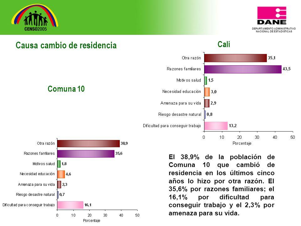 DEPARTAMENTO ADMINISTRATIVO NACIONAL DE ESTADISTICA5 Cali El 38,9% de la población de Comuna 10 que cambió de residencia en los últimos cinco años lo hizo por otra razón.