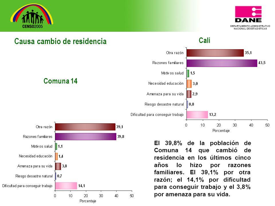 DEPARTAMENTO ADMINISTRATIVO NACIONAL DE ESTADISTICA5 Cali El 39,8% de la población de Comuna 14 que cambió de residencia en los últimos cinco años lo hizo por razones familiares.