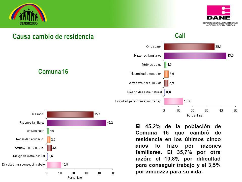 DEPARTAMENTO ADMINISTRATIVO NACIONAL DE ESTADISTICA5 Cali El 45,2% de la población de Comuna 16 que cambió de residencia en los últimos cinco años lo hizo por razones familiares.