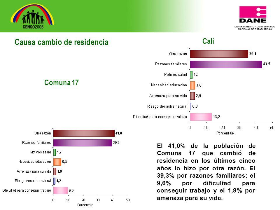 DEPARTAMENTO ADMINISTRATIVO NACIONAL DE ESTADISTICA5 Cali El 41,0% de la población de Comuna 17 que cambió de residencia en los últimos cinco años lo hizo por otra razón.