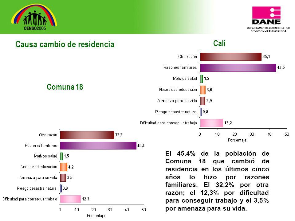 DEPARTAMENTO ADMINISTRATIVO NACIONAL DE ESTADISTICA5 Cali El 45,4% de la población de Comuna 18 que cambió de residencia en los últimos cinco años lo hizo por razones familiares.