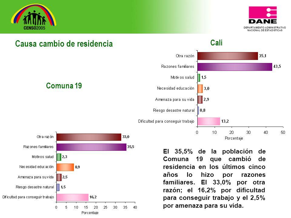 DEPARTAMENTO ADMINISTRATIVO NACIONAL DE ESTADISTICA5 Cali El 35,5% de la población de Comuna 19 que cambió de residencia en los últimos cinco años lo hizo por razones familiares.