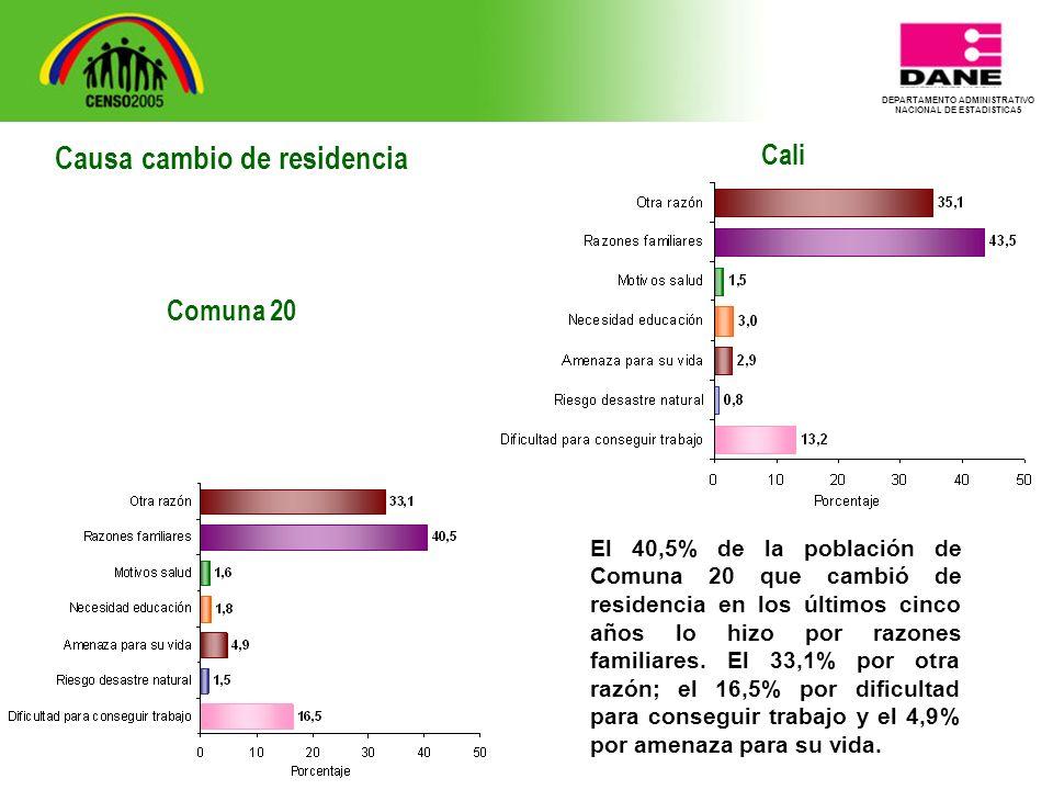 DEPARTAMENTO ADMINISTRATIVO NACIONAL DE ESTADISTICA5 Cali El 40,5% de la población de Comuna 20 que cambió de residencia en los últimos cinco años lo hizo por razones familiares.