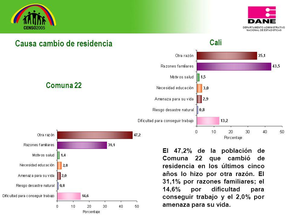 DEPARTAMENTO ADMINISTRATIVO NACIONAL DE ESTADISTICA5 Cali El 47,2% de la población de Comuna 22 que cambió de residencia en los últimos cinco años lo hizo por otra razón.