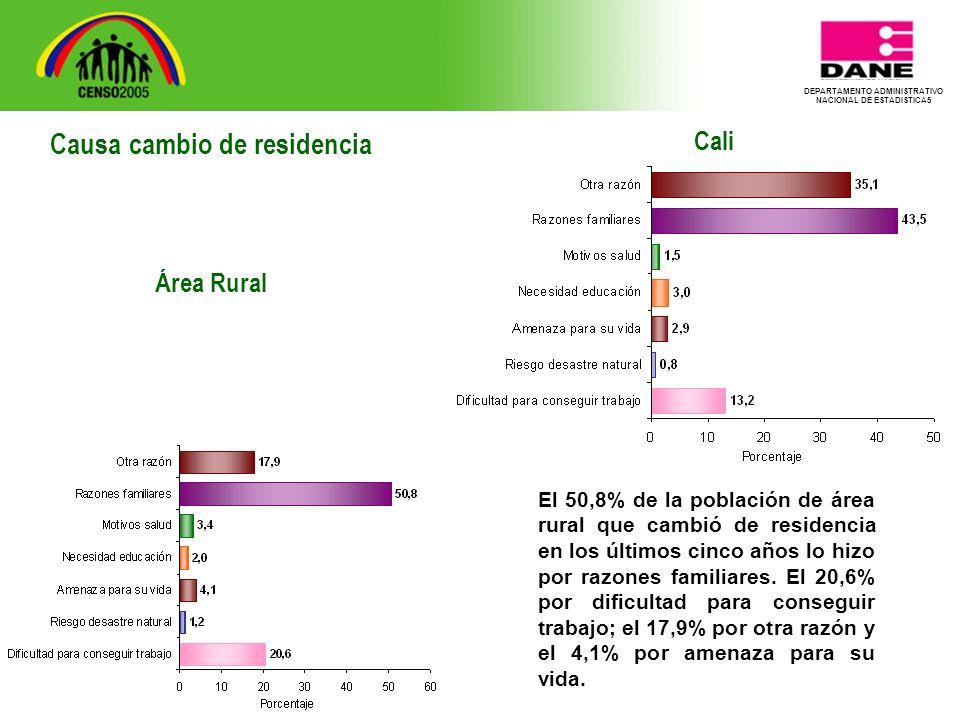 DEPARTAMENTO ADMINISTRATIVO NACIONAL DE ESTADISTICA5 Cali El 50,8% de la población de área rural que cambió de residencia en los últimos cinco años lo hizo por razones familiares.