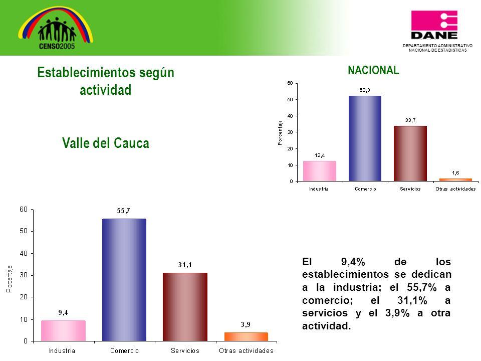 DEPARTAMENTO ADMINISTRATIVO NACIONAL DE ESTADISTICA5 NACIONAL El 9,4% de los establecimientos se dedican a la industria; el 55,7% a comercio; el 31,1% a servicios y el 3,9% a otra actividad.