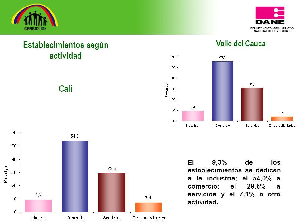DEPARTAMENTO ADMINISTRATIVO NACIONAL DE ESTADISTICA5 Valle del Cauca El 9,3% de los establecimientos se dedican a la industria; el 54,0% a comercio; el 29,6% a servicios y el 7,1% a otra actividad.