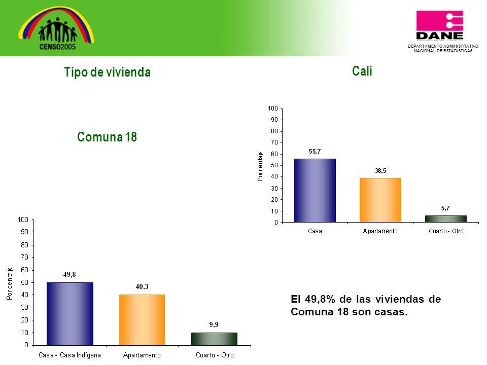 DEPARTAMENTO ADMINISTRATIVO NACIONAL DE ESTADISTICA5 Tipo de vivienda Comuna 18 Cali El 49,8% de las viviendas de Comuna 18 son casas.