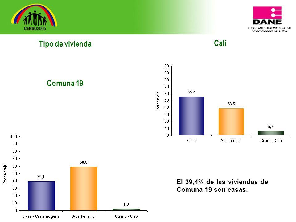 DEPARTAMENTO ADMINISTRATIVO NACIONAL DE ESTADISTICA5 Tipo de vivienda Comuna 19 Cali El 39,4% de las viviendas de Comuna 19 son casas.