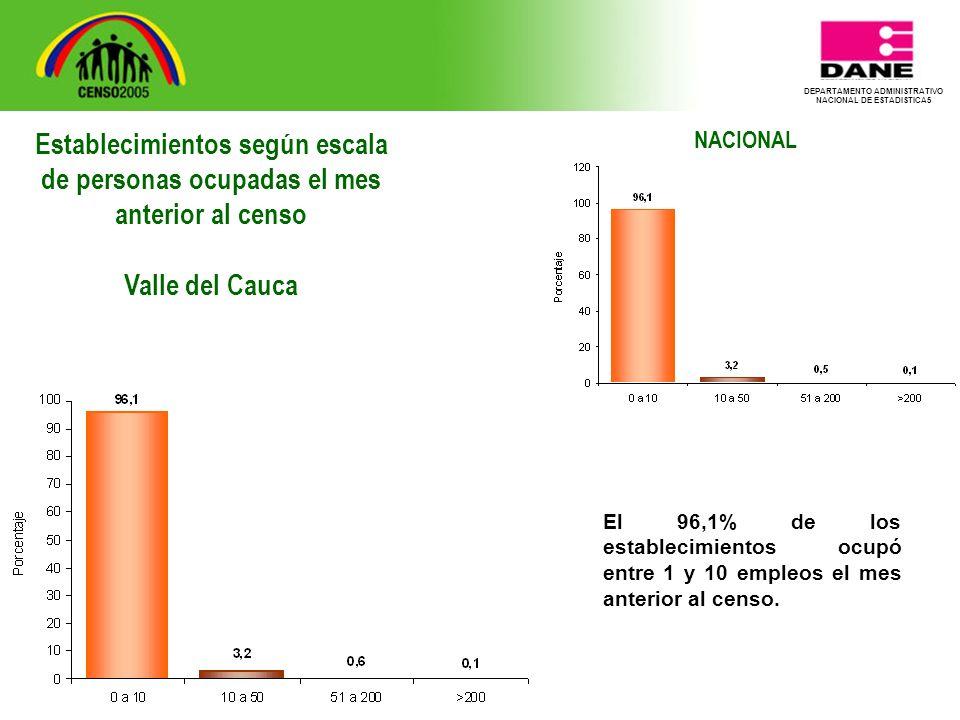 DEPARTAMENTO ADMINISTRATIVO NACIONAL DE ESTADISTICA5 NACIONAL El 96,1% de los establecimientos ocupó entre 1 y 10 empleos el mes anterior al censo.